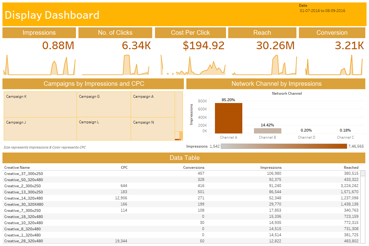 Utilization Template Tableau Dashboard Templates Free