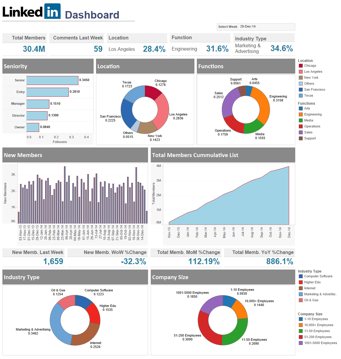 Referral Traffic Template Tableau Dashboard Templates Free