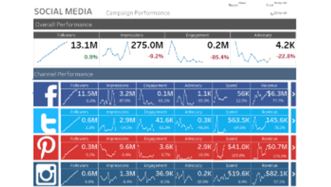 Social Media Summary Template Tableau Dashboard Templates