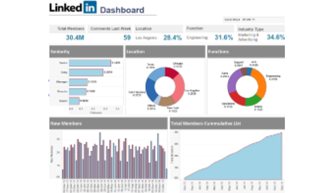 Sales Dashboard Template Tableau Dashboard Templates Free
