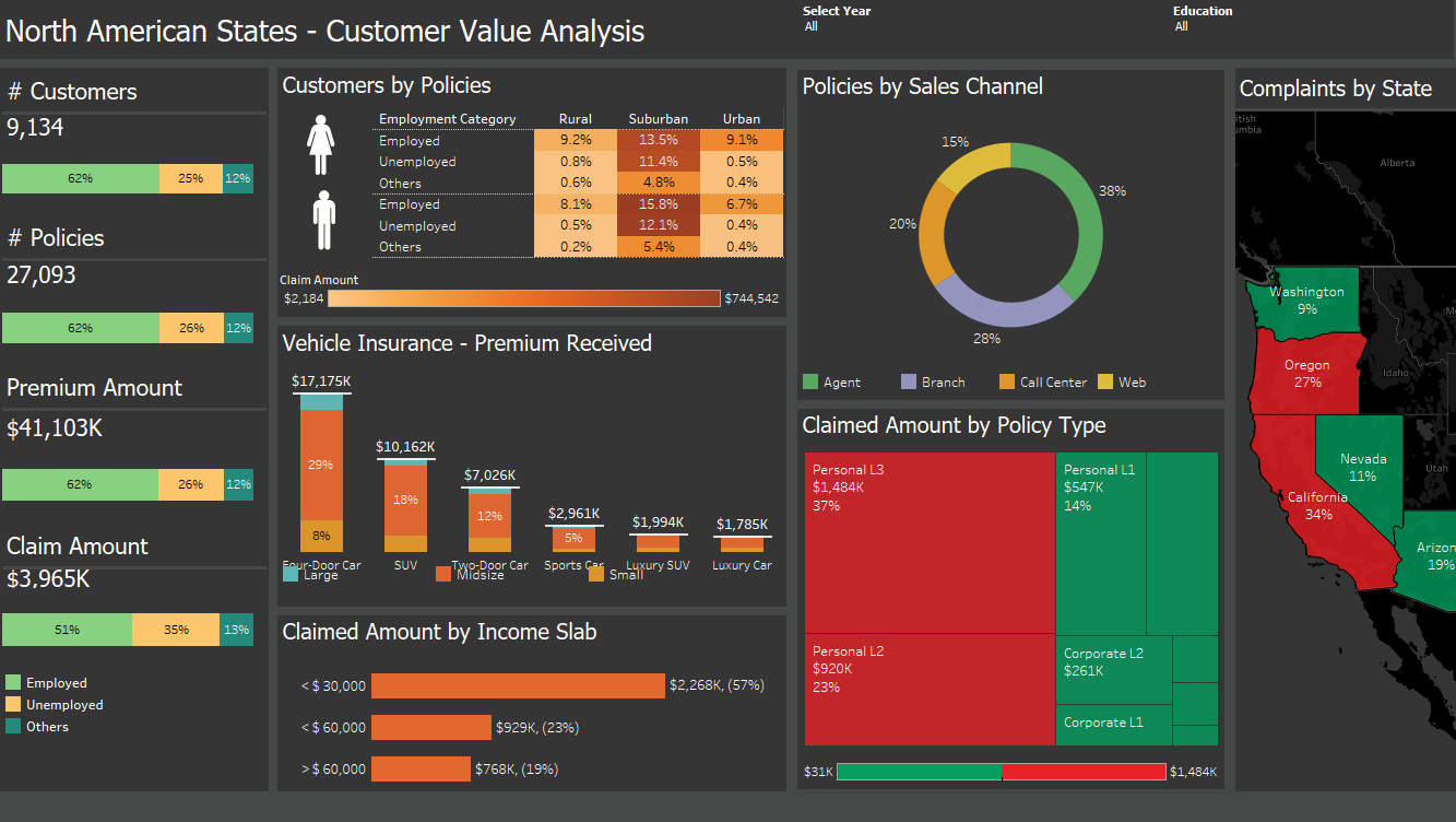 Sales Dashboard Template Tableau Dashboard Templates Free Download